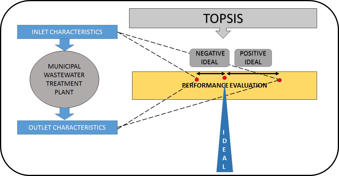 Evaluation of a Performance Index for Municipal Wastewater Treatment  Plants using MCDM – TOPSIS