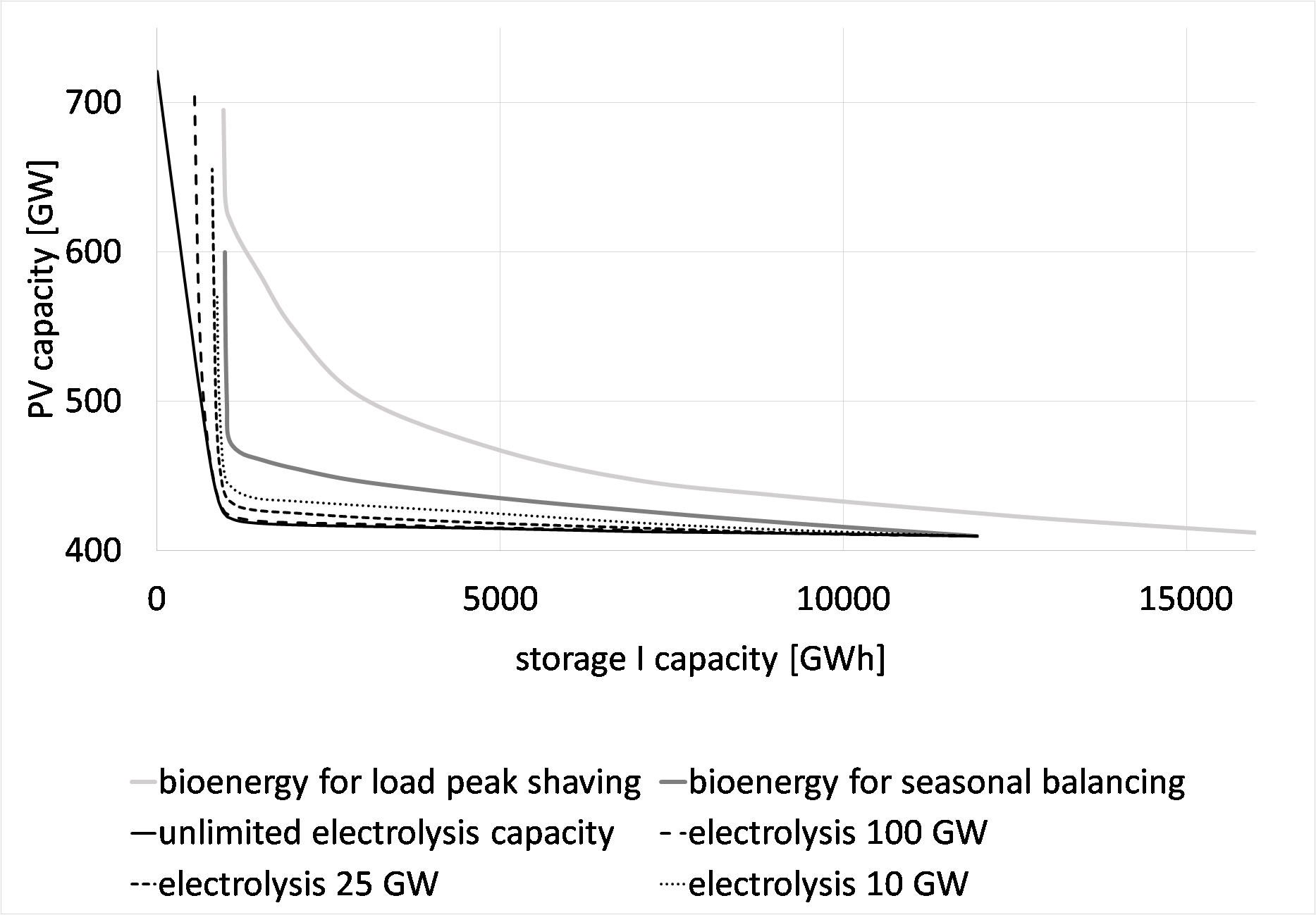 Challenges of a 100% Renewable Energy Supply in the Java-Bali Grid