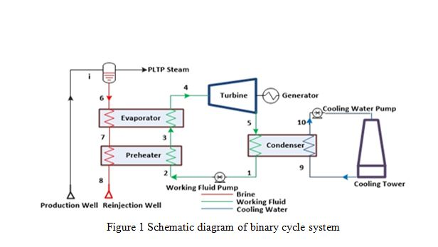 Exergy Analysis and Exergoeconomic Optimization of a Binary Cycle System using a Multi Objective Genetic Algorithm