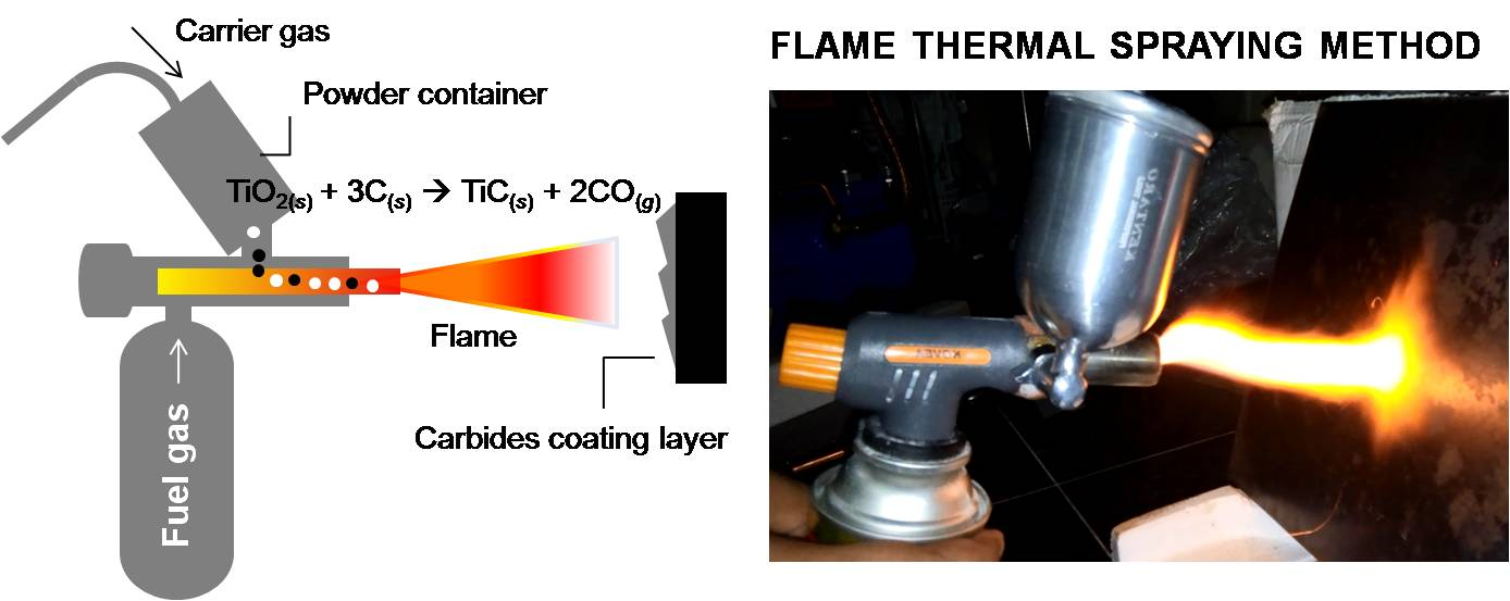 An Anticorrosion Coating from Ball-milled Wood Charcoal and Titanium Dioxide using a Flame Spray Method