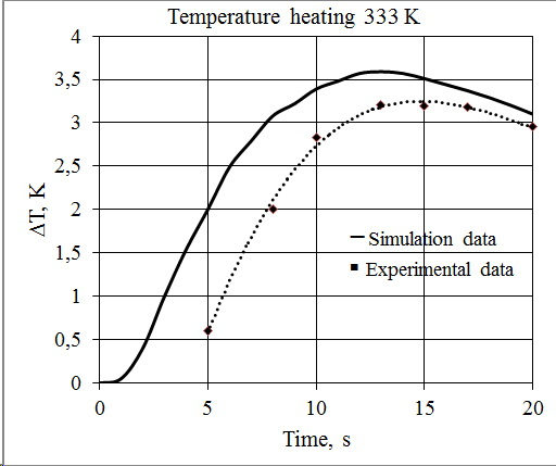 Active Infrared Testing of Composites using 3D Computer Simulation