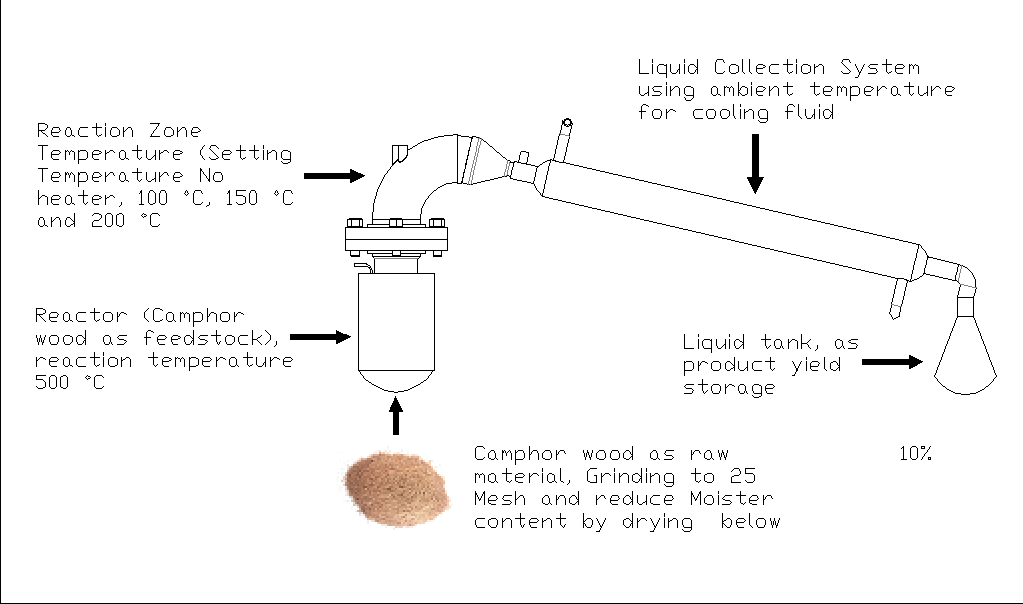 An Experimental Study of the Vapor Temperature in the Reaction Zone for Producing Liquid from Camphor Wood in a Non-sweeping Gas Fixed-bed Pyrolysis Reactor