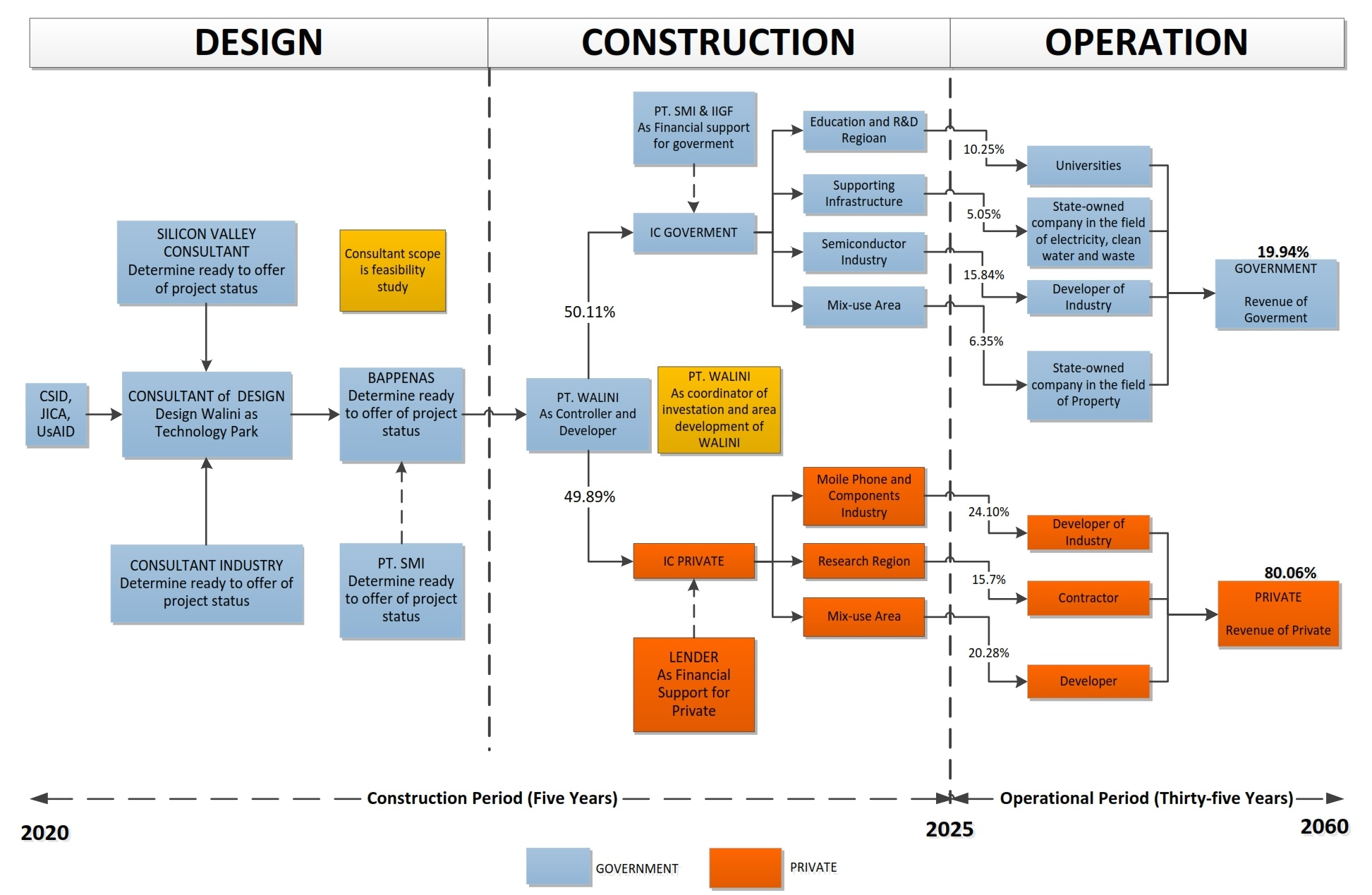 Analysis of Life Cycle Cost and Public-Private Partnership in the Development of Walini City as Technology Park