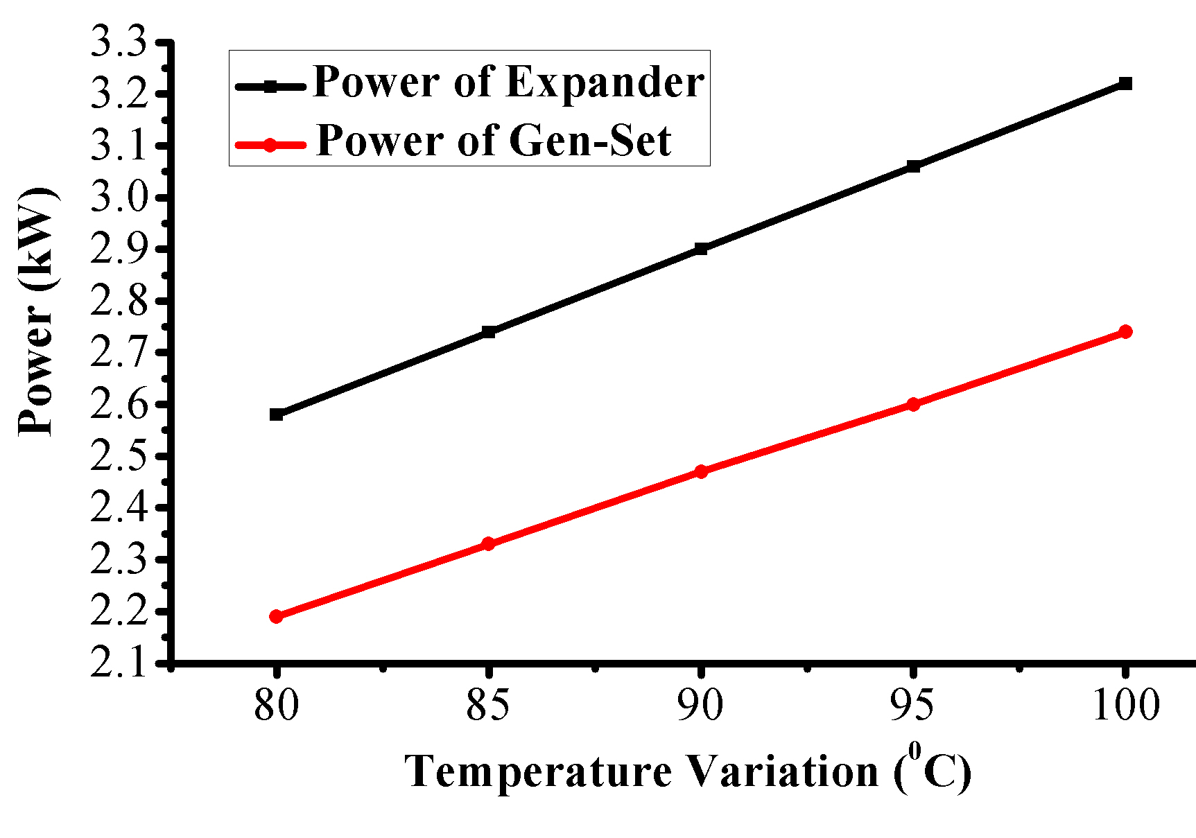 Cycle Tempo Power Simulation of the Variations in Heat Source Temperatures for an Organic Rankine Cycle Power Plant using R-134A Working Fluid