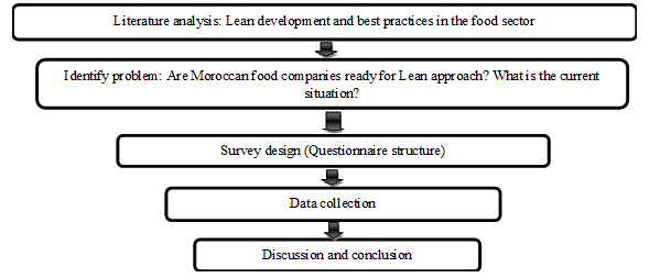 Assessing Lean Adoption in Food Companies: The Case of Morocco