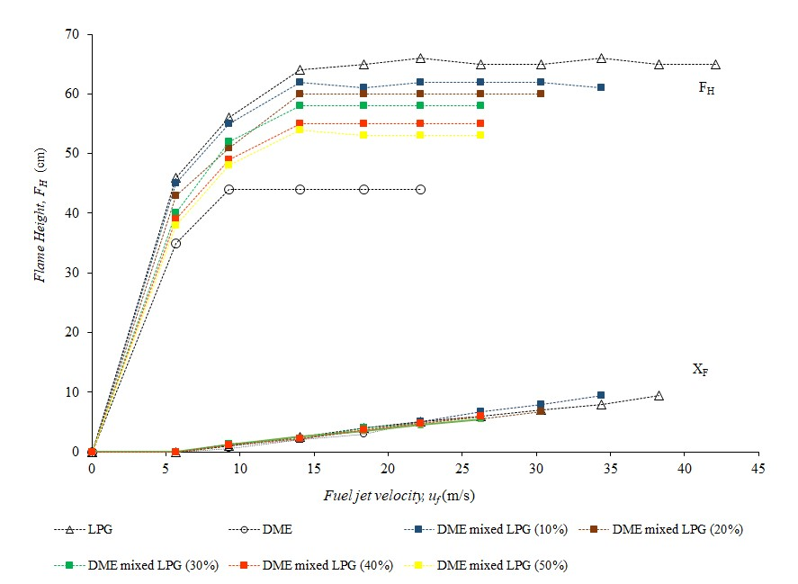 Experimental Comparison of Working Region, Flame Stability, and Flame Height of LPG, DME, and DME-mixed LPG in an Atmospheric Diffusion Cylindrical Burner