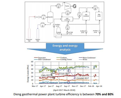 Energy and Exergy Analysis of Dieng Geothermal Power Plant