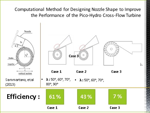 Computational Method for Designing a Nozzle Shape to Improve the Performance of Pico-Hydro Crossflow Turbines