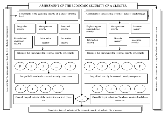 Integrated Approach for Assessing the Economic Security of a Cluster