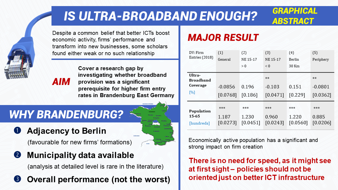Is Ultra-Broadband Enough? The Relationship between High-Speed Internet and Entrepreneurship in Brandenburg