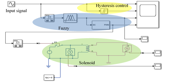 Development of Smart Magnetic Braking Actuator Control for a Heavy Electric Vehicle