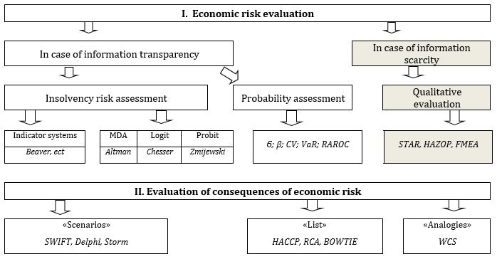Digital Experience: How to Find a Tool for Evaluating Business Economic Risk