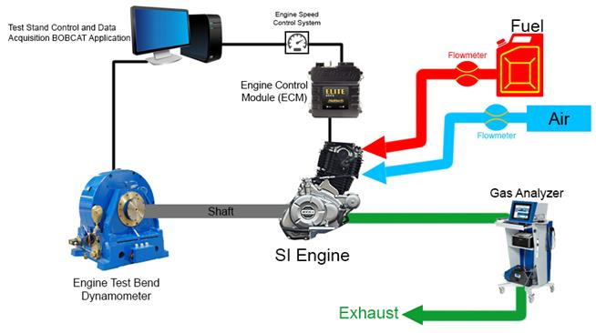 The Performance of a Spark Ignition Engine using 92 RON Gasoline with Varying Blends of Bioethanol (E40, E50, E60) Measured using a Dynamometer Test
