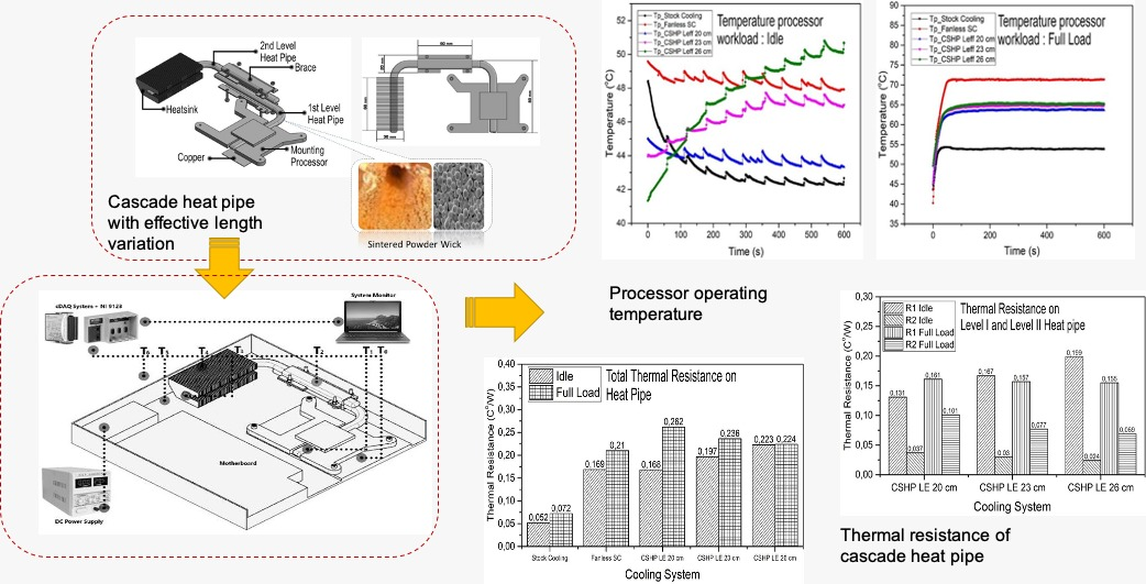 Investigated on Thermal Design of Computer Cooling System with the Effective Length of Cascade Heat Pipe