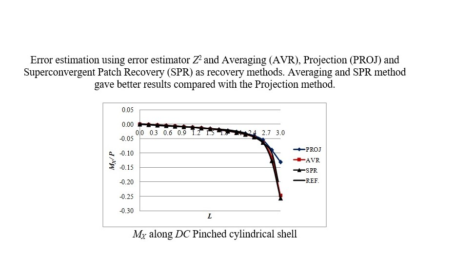 Error Estimation for the DKMQ24 Shell Element Using Various Recovery Methods