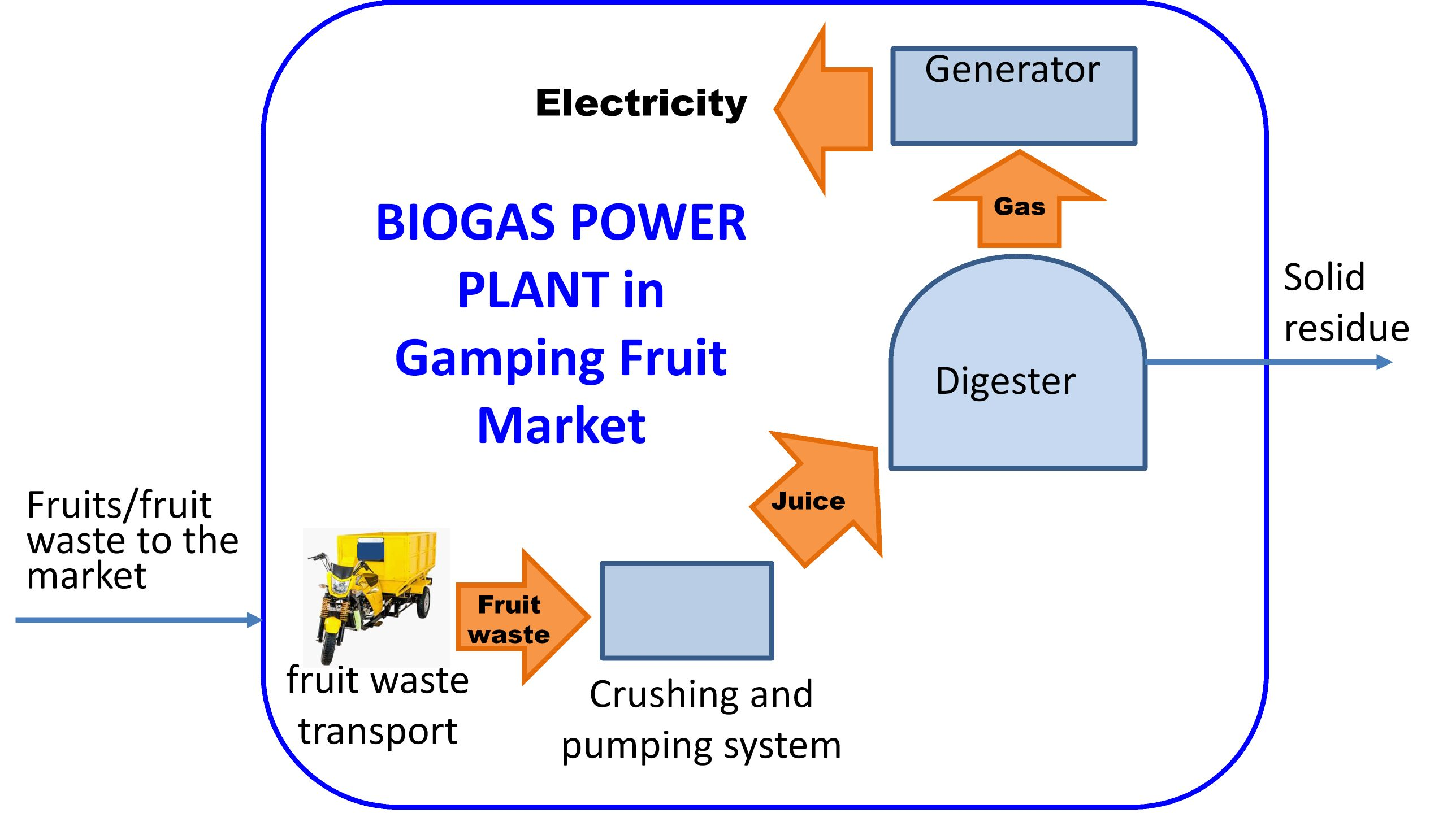 Utilization of Fruit Waste as Biogas Plant Feed and its Superiority Compared to Landfill