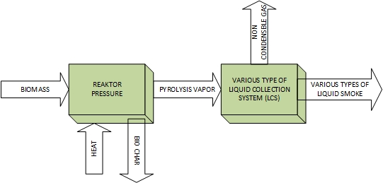 A Review of Improvements to the Liquid Collection System Used in the Pyrolysis Process for Producing Liquid Smoke