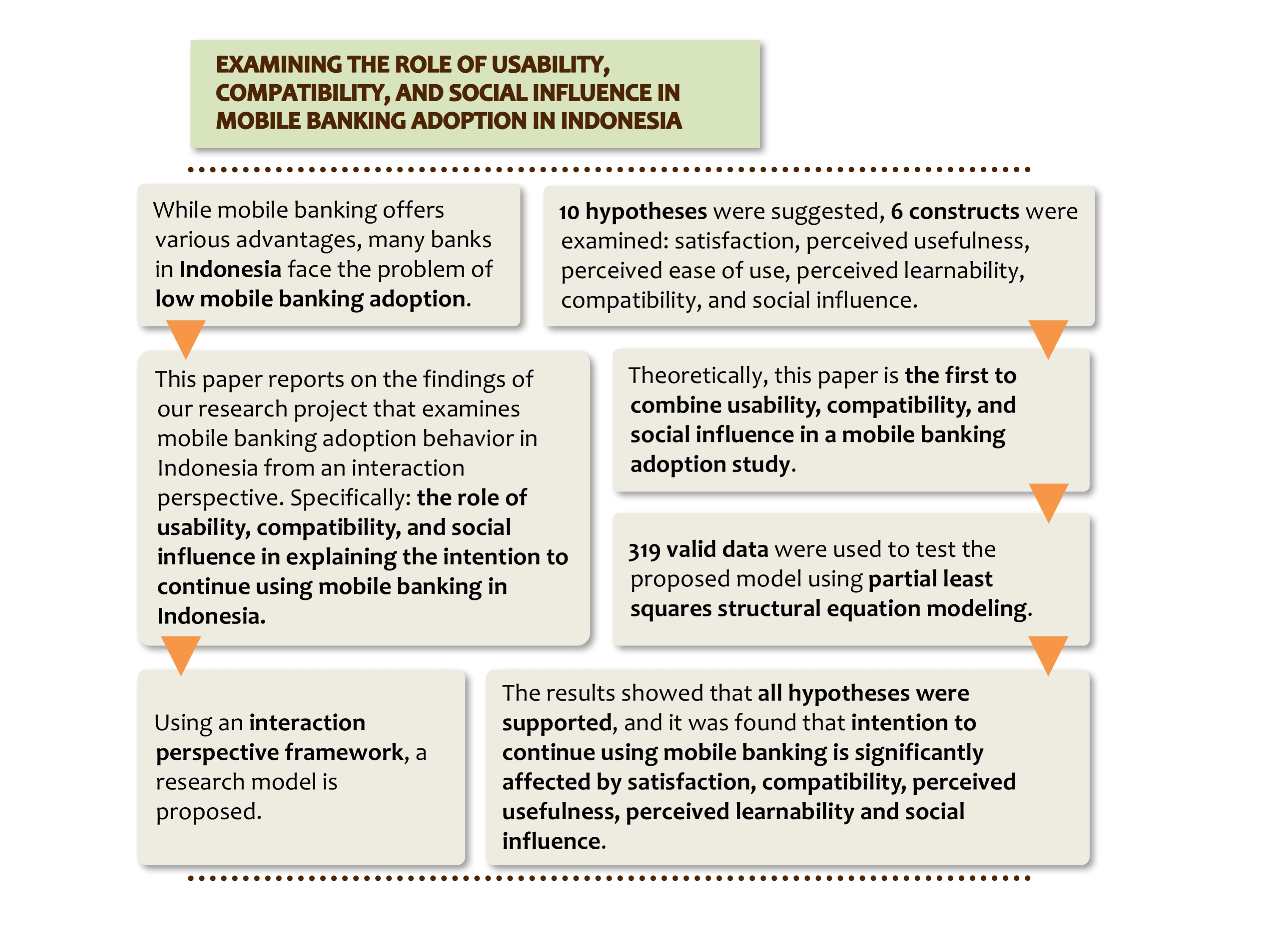 Examining the Role of Usability, Compatibility and Social Influence in Mobile Banking Adoption in Indonesia