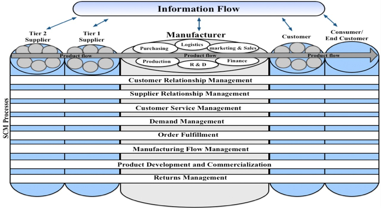 Comparison of Supply Chain Process Models based on Service-oriented Architecture