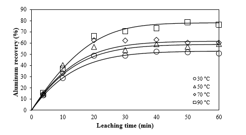 A Modified Shrinking Core Model for Leaching of Aluminum from Sludge Solid Waste of Drinking Water Treatment